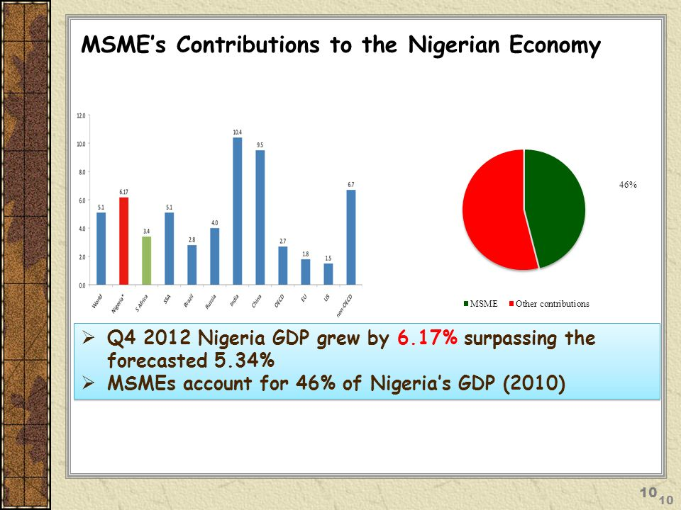 MSME's Contributions to the Nigerian Economy