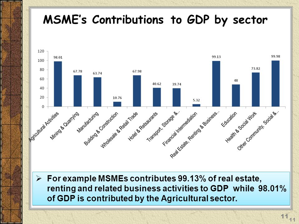 MSME's Contributions to GDP by sector