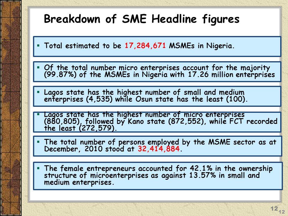 Breakdown of SME Headline figures