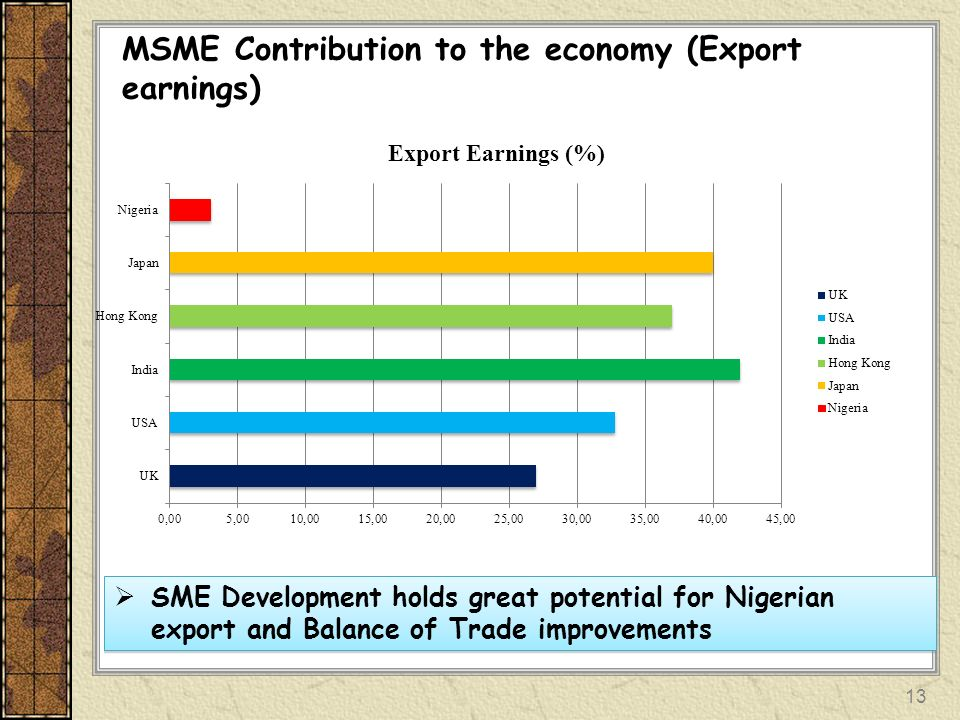 MSME Contribution to the economy (Export earnings)