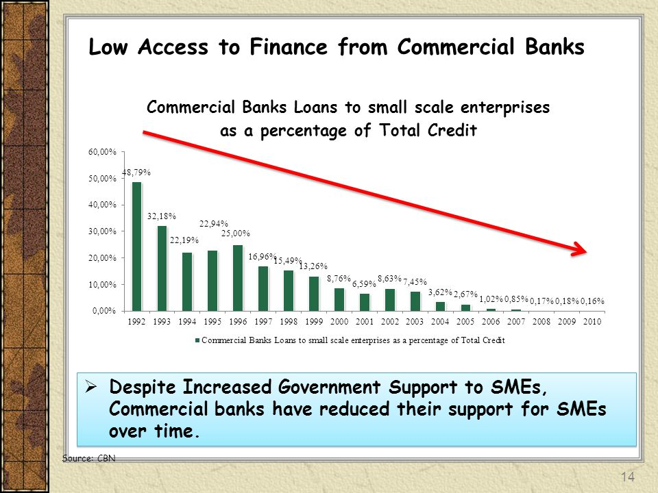 Low Access to Finance from Commercial Banks