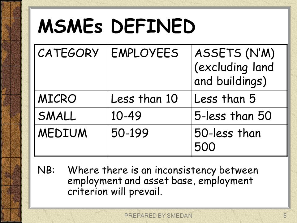 MSMEs DEFINED CATEGORY EMPLOYEES