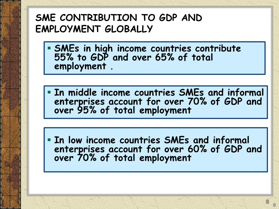 SME CONTRIBUTION TO GDP AND EMPLOYMENT GLOBALLY