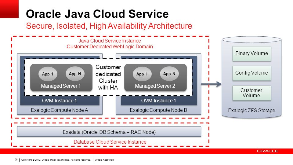 Oracle Java Cloud Service