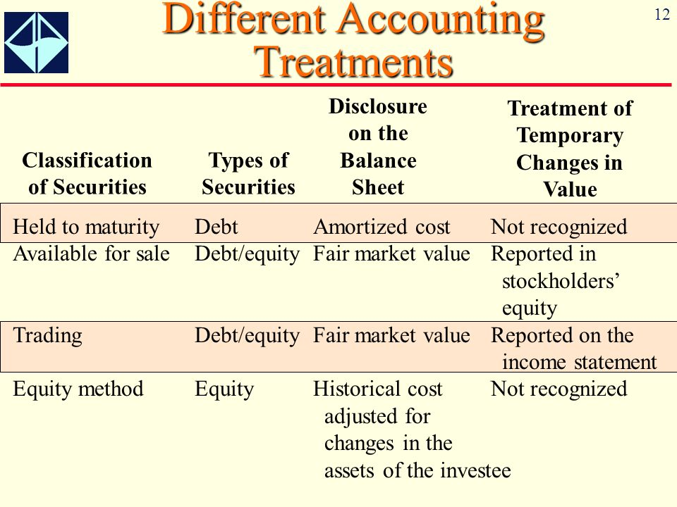 Different Accounting Treatments