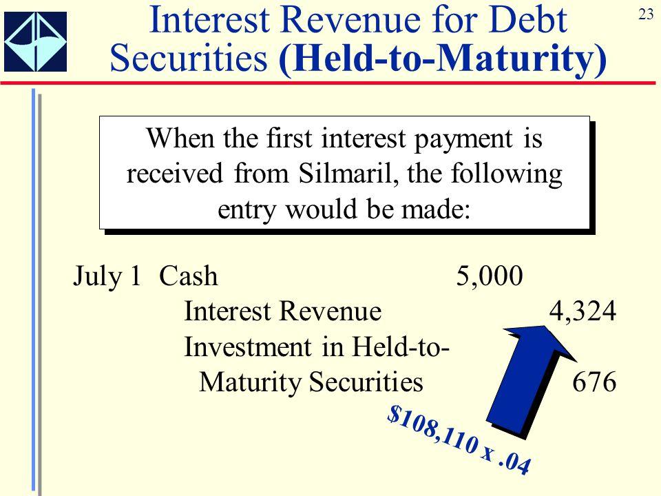 Interest Revenue for Debt Securities (Held-to-Maturity)