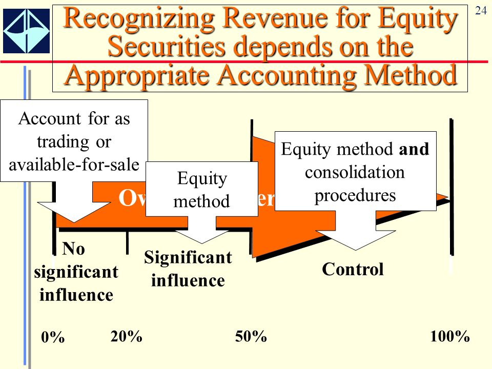 Recognizing Revenue for Equity Securities depends on the Appropriate Accounting Method