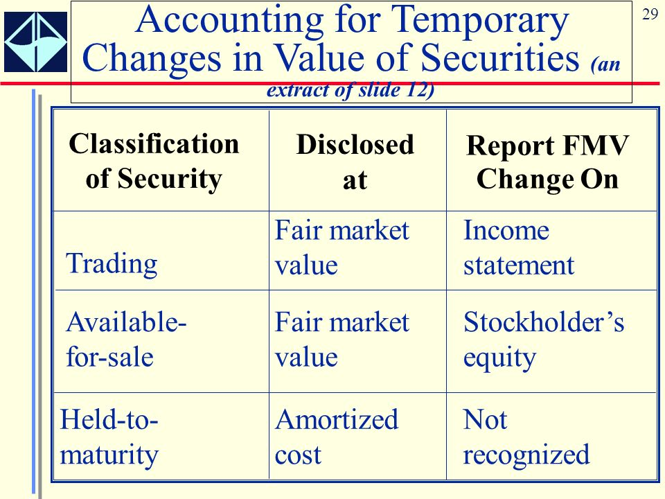 Accounting for Temporary Changes in Value of Securities (an extract of slide 12)