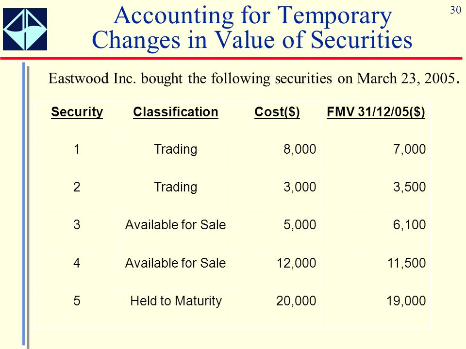 Accounting for Temporary Changes in Value of Securities