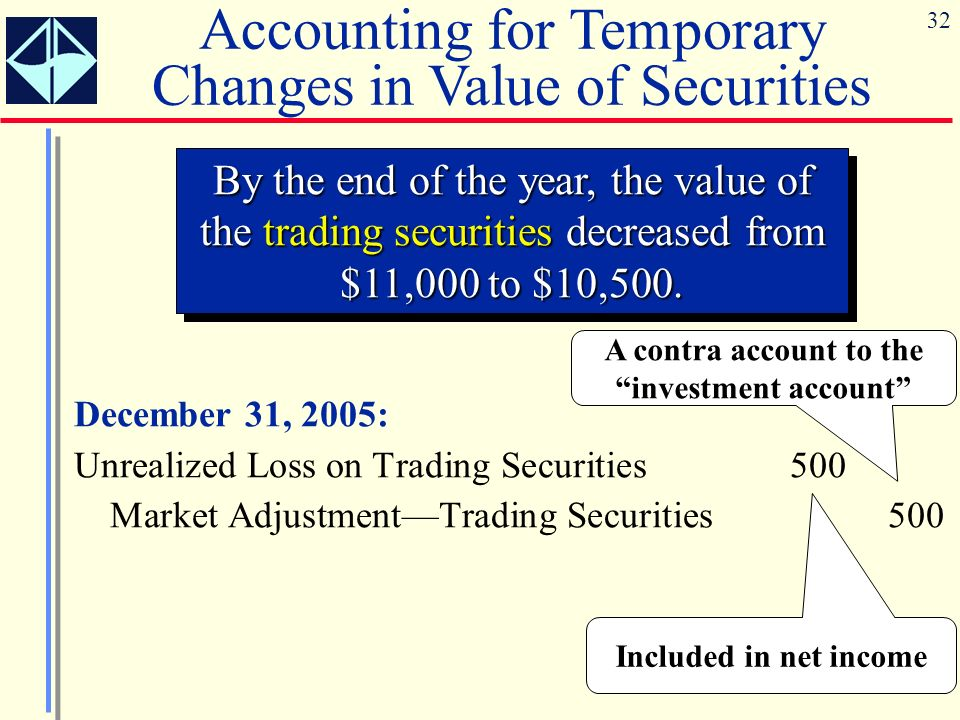 A contra account to the investment account
