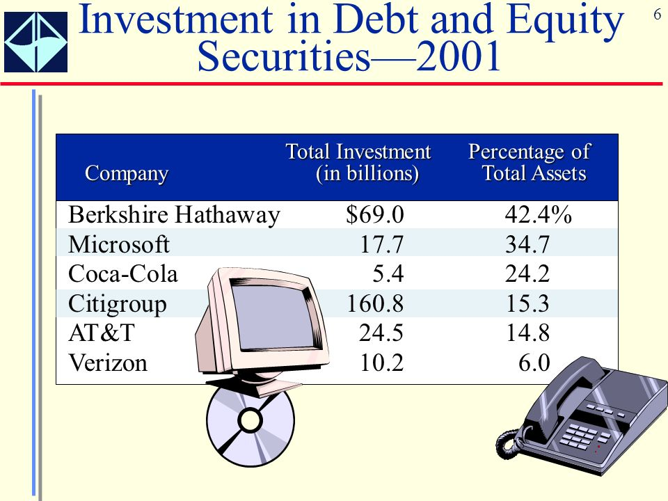 Investment in Debt and Equity Securities—2001