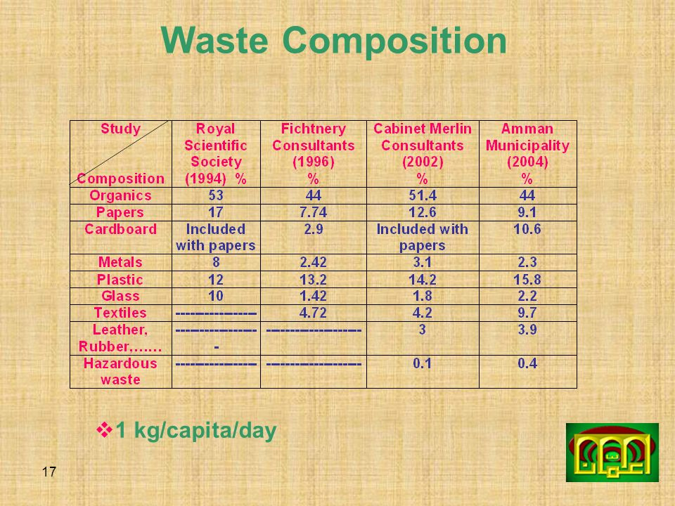 Waste Composition 1 kg/capita/day