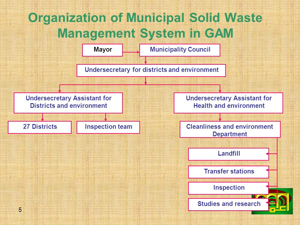 Organization of Municipal Solid Waste Management System in GAM