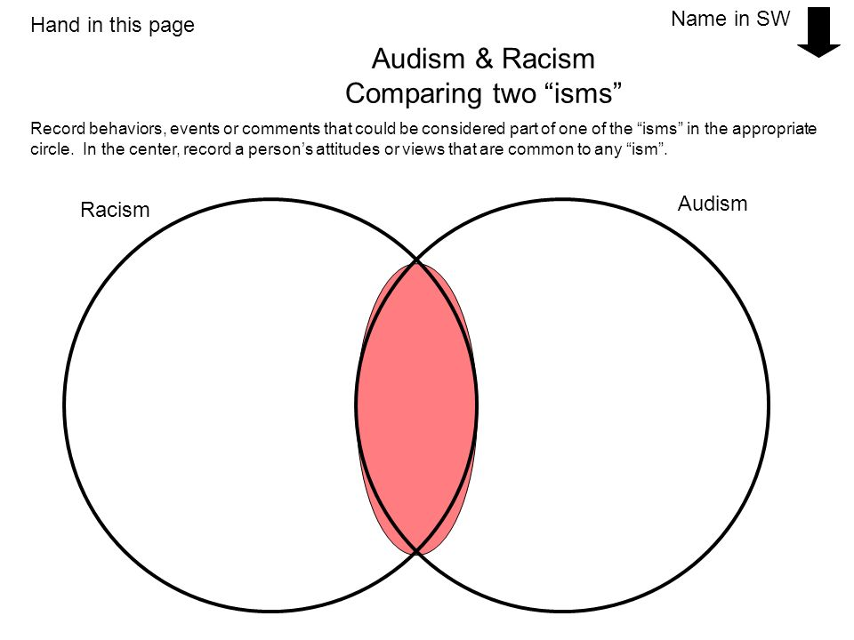 Audism & Racism Comparing two isms