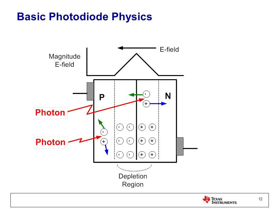 Basic Photodiode Physics