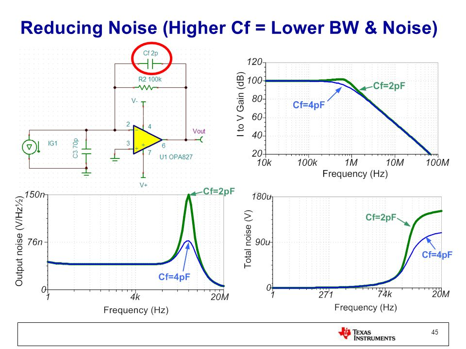 Reducing Noise (Higher Cf = Lower BW & Noise)