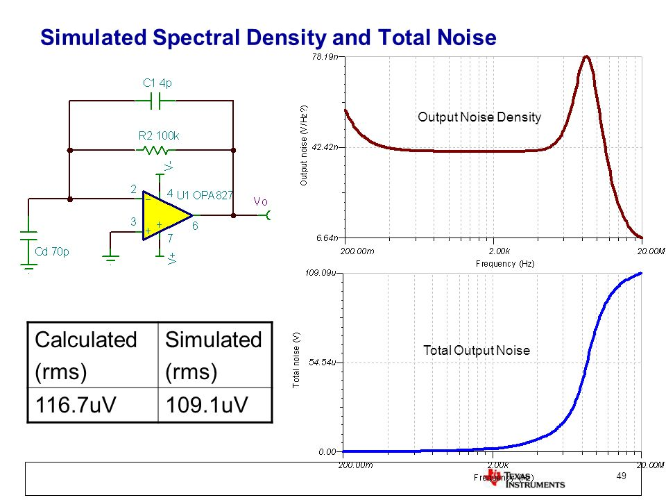 Simulated Spectral Density and Total Noise