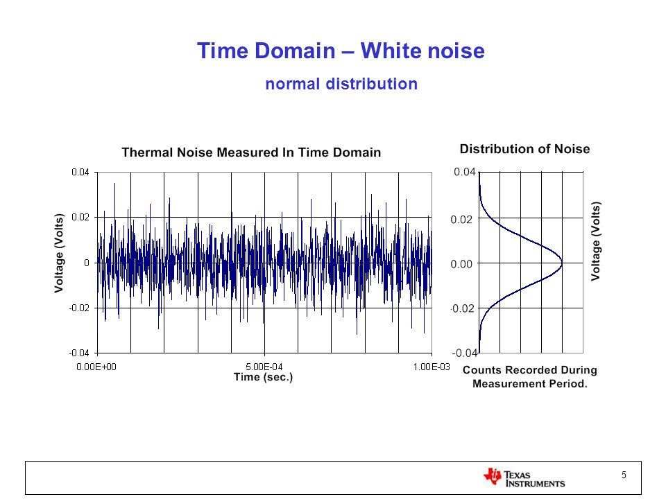 Time Domain – White noise