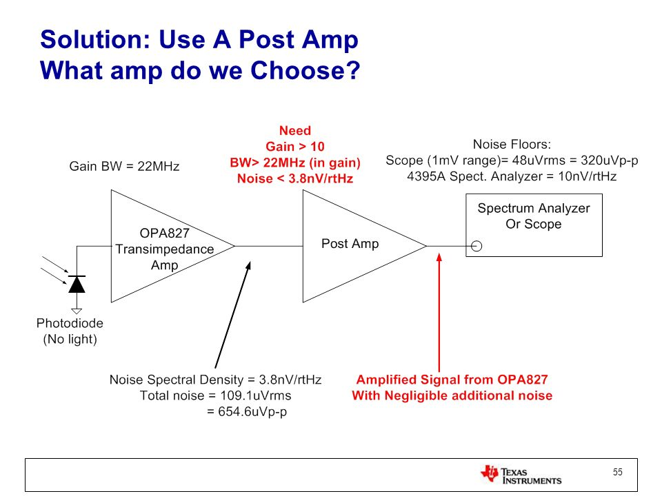 Solution: Use A Post Amp What amp do we Choose