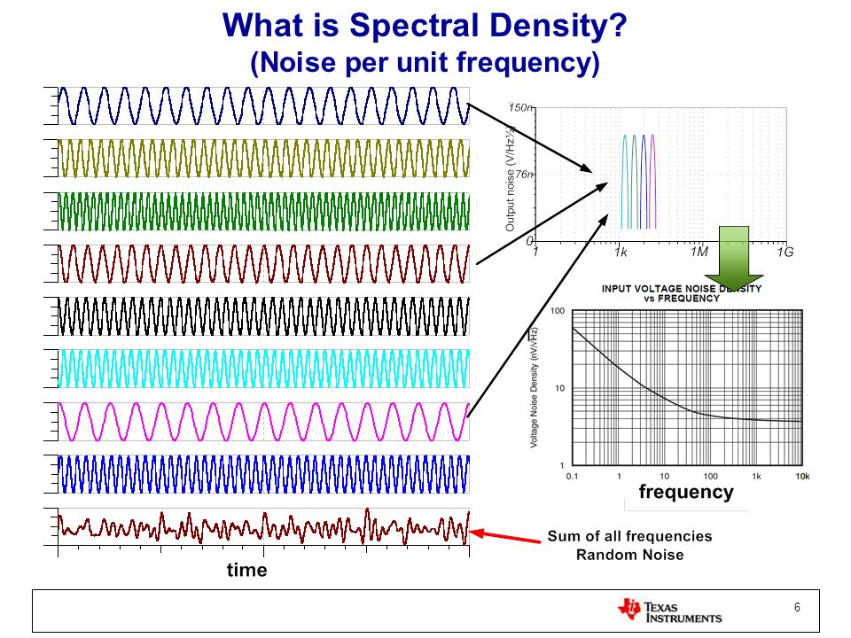 What is Spectral Density (Noise per unit frequency)