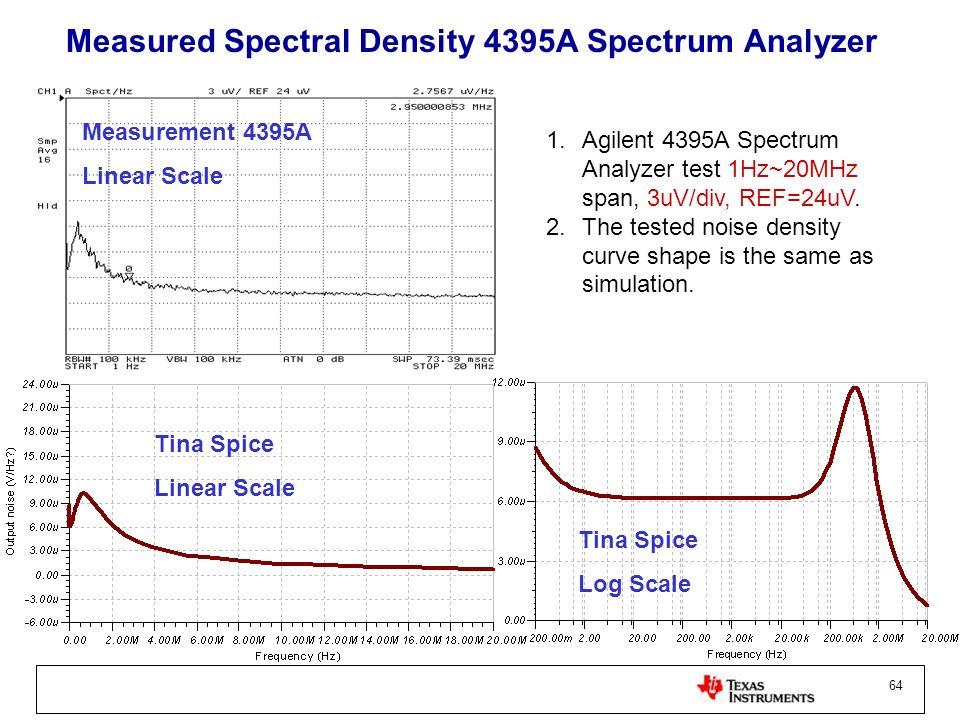 Measured Spectral Density 4395A Spectrum Analyzer