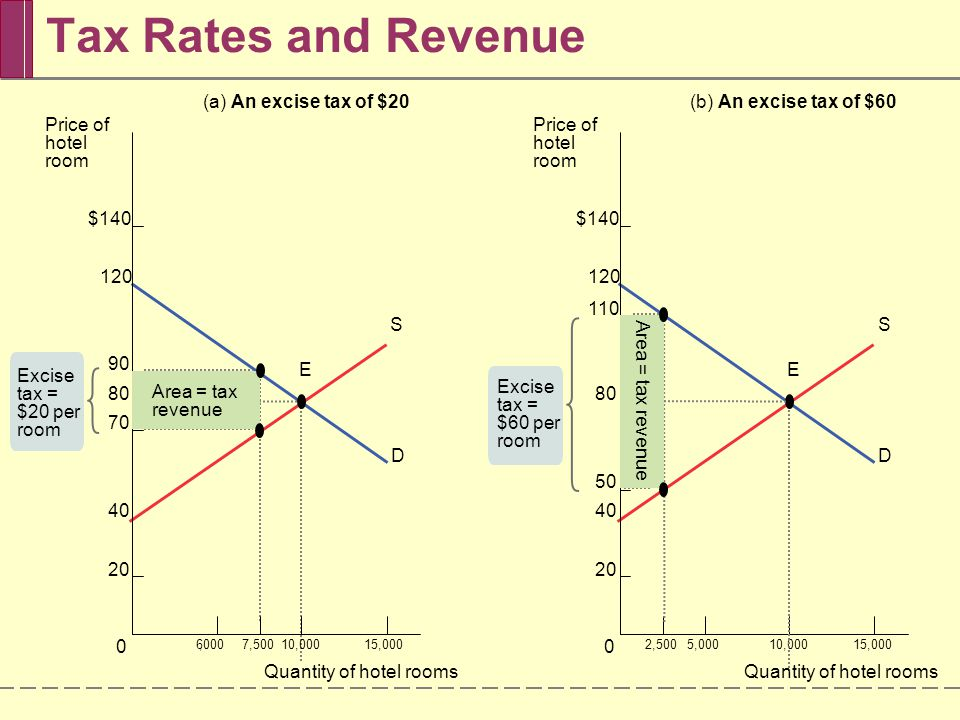 Tax Rates and Revenue (a) An excise tax of $20