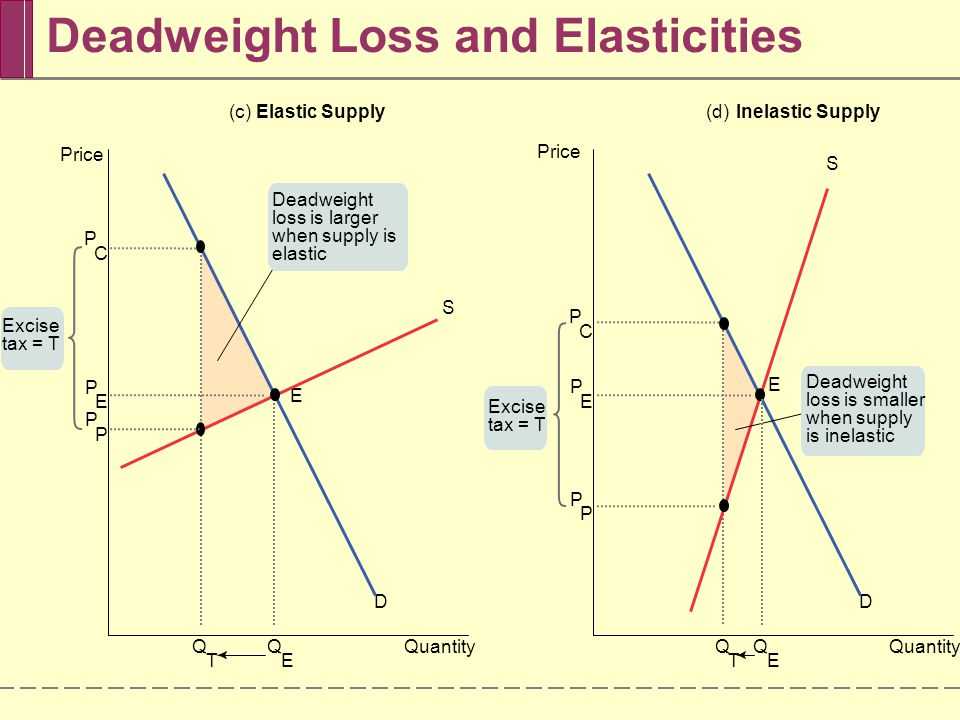Deadweight Loss and Elasticities