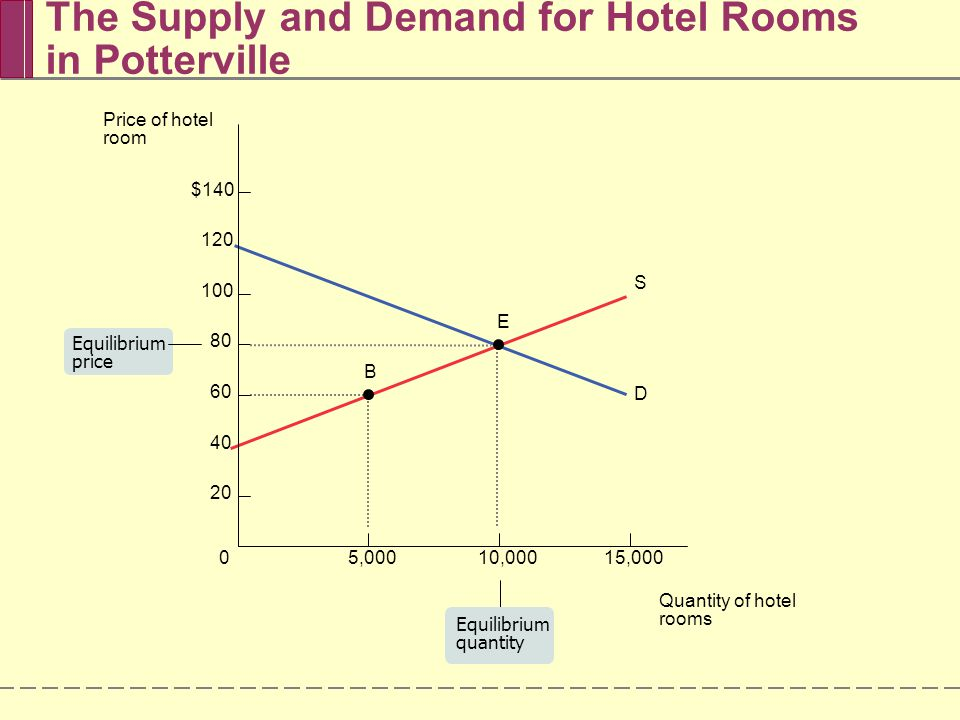 The Supply and Demand for Hotel Rooms in Potterville