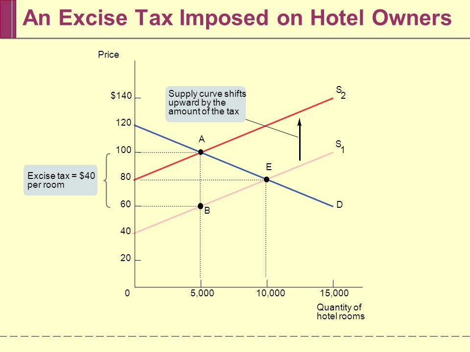 An Excise Tax Imposed on Hotel Owners