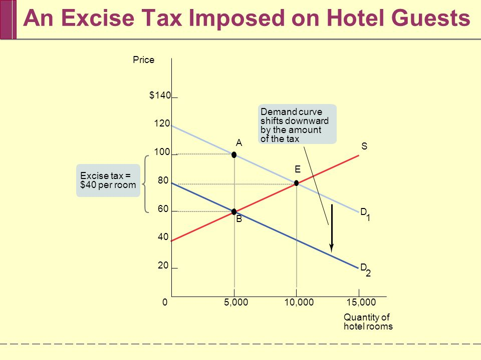 An Excise Tax Imposed on Hotel Guests