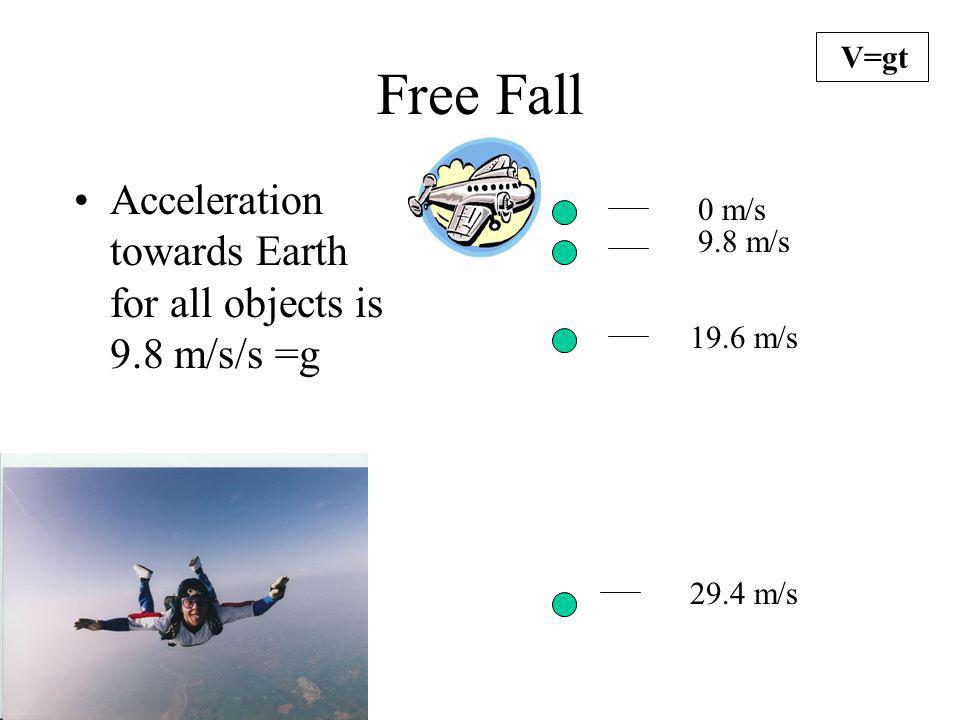 Free Fall Acceleration towards Earth for all objects is 9.8 m/s/s =g