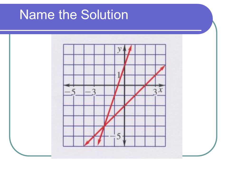 Name the Solution
