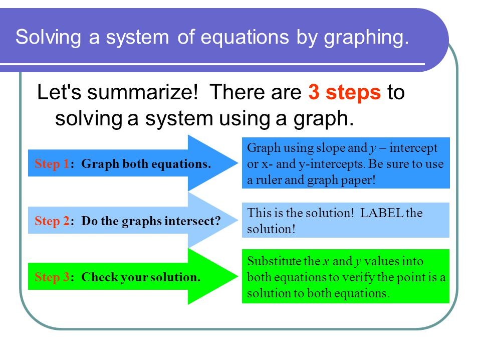 Solving a system of equations by graphing.