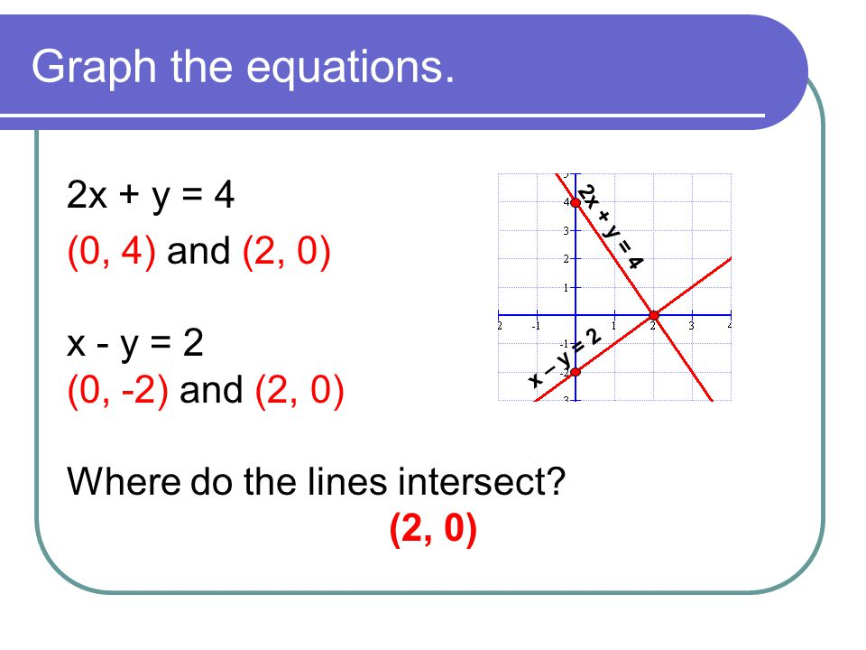 Graph the equations. 2x + y = 4 (0, 4) and (2, 0) x - y = 2