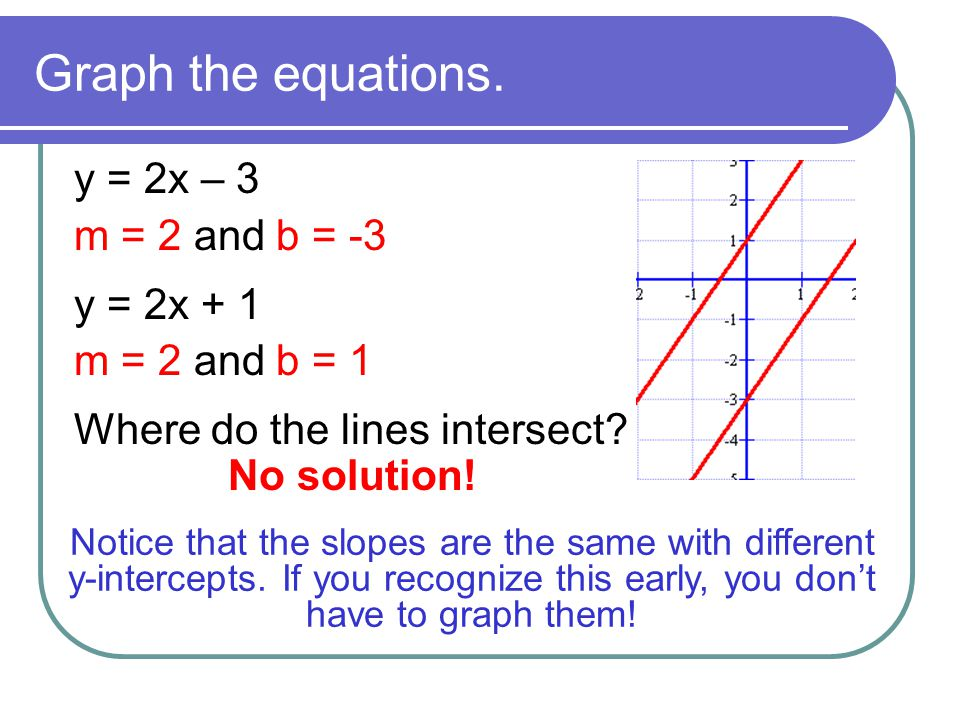 Graph the equations. y = 2x – 3 m = 2 and b = -3 y = 2x + 1