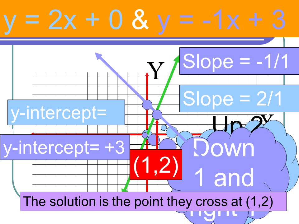 y = 2x + 0 & y = -1x + 3 Up 2 and right 1 Down 1 and right 1 (1,2)
