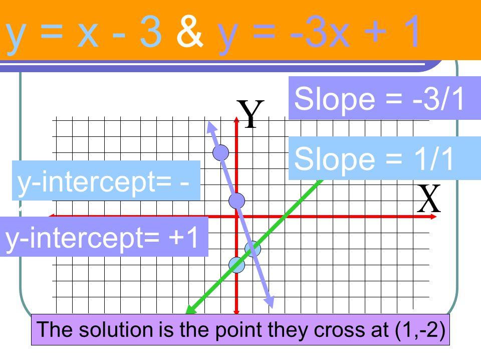 y = x - 3 & y = -3x + 1 Slope = -3/1 Slope = 1/1 y-intercept= -3
