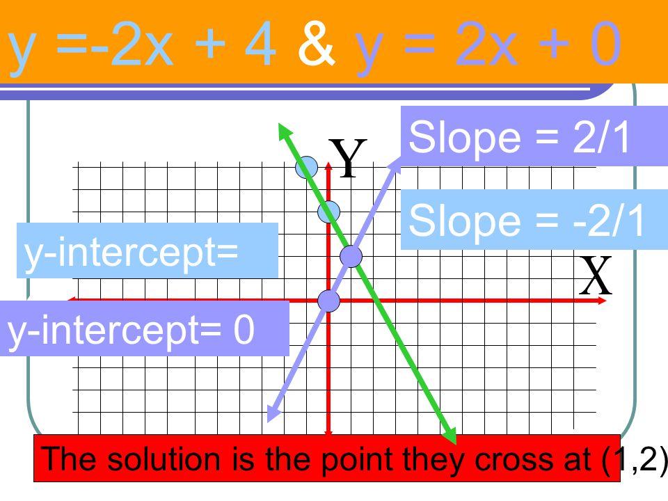 y =-2x + 4 & y = 2x + 0 Slope = 2/1 Slope = -2/1 y-intercept= 4