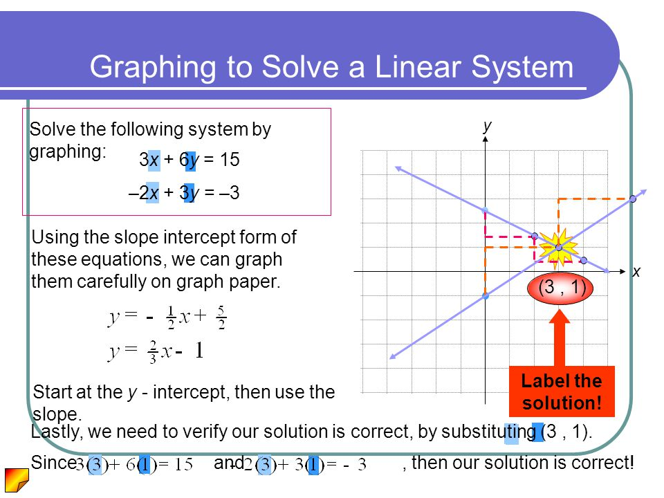 Graphing to Solve a Linear System