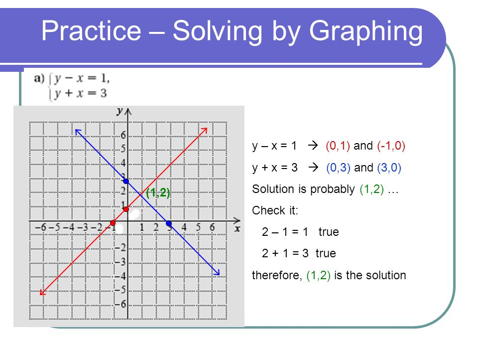 Practice – Solving by Graphing