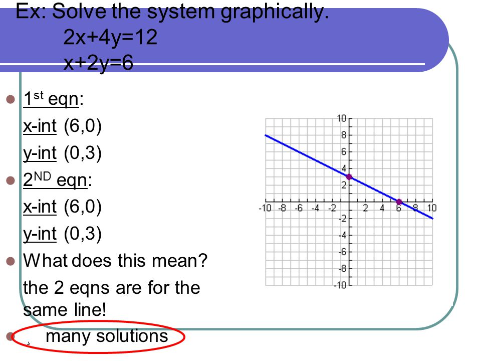 Ex: Solve the system graphically. 2x+4y=12 x+2y=6