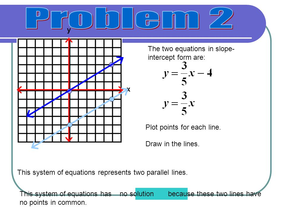 Problem 2 y The two equations in slope-intercept form are: x