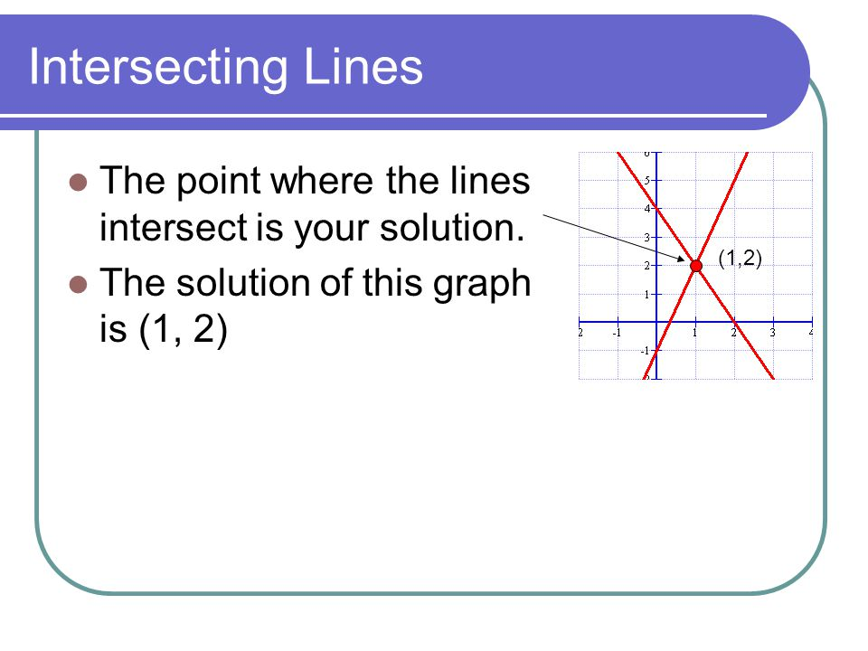 Intersecting Lines The point where the lines intersect is your solution. The solution of this graph is (1, 2)