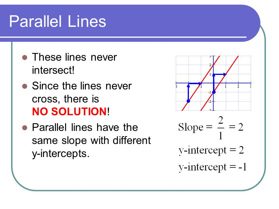 Parallel Lines These lines never intersect!