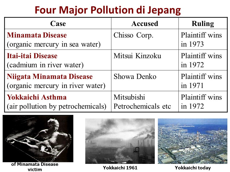 Four Major Pollution di Jepang