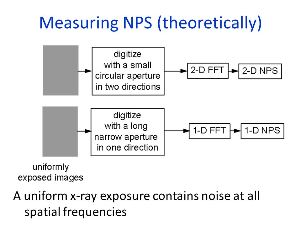 Measuring NPS (theoretically)
