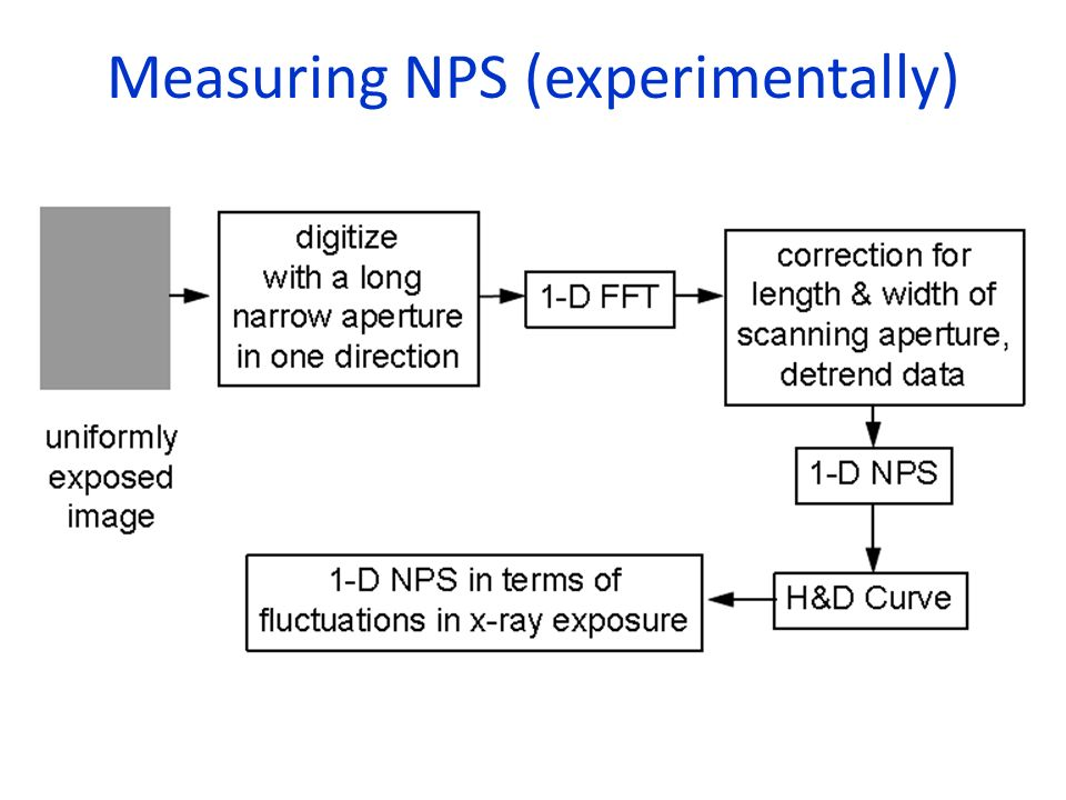 Measuring NPS (experimentally)