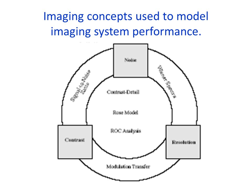Imaging concepts used to model imaging system performance.