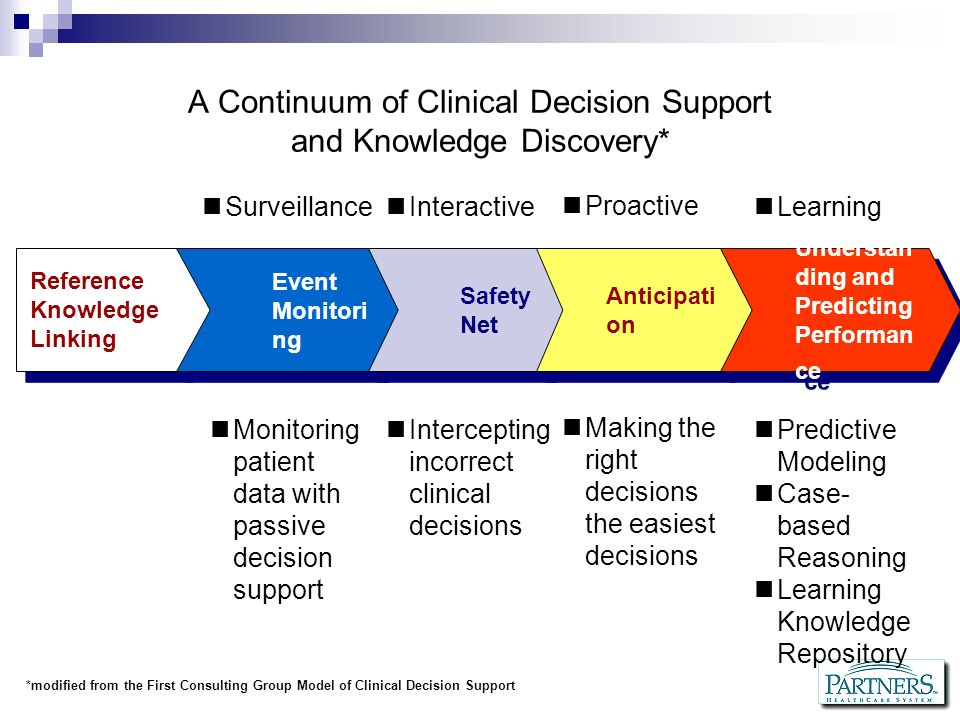 A Continuum of Clinical Decision Support and Knowledge Discovery*