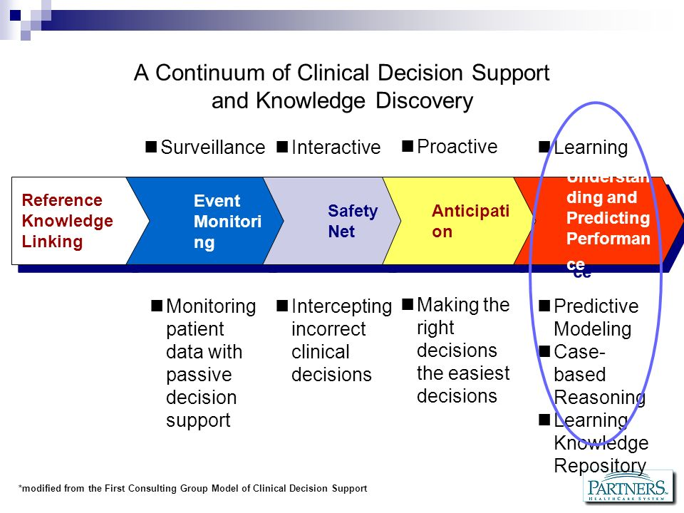 A Continuum of Clinical Decision Support and Knowledge Discovery